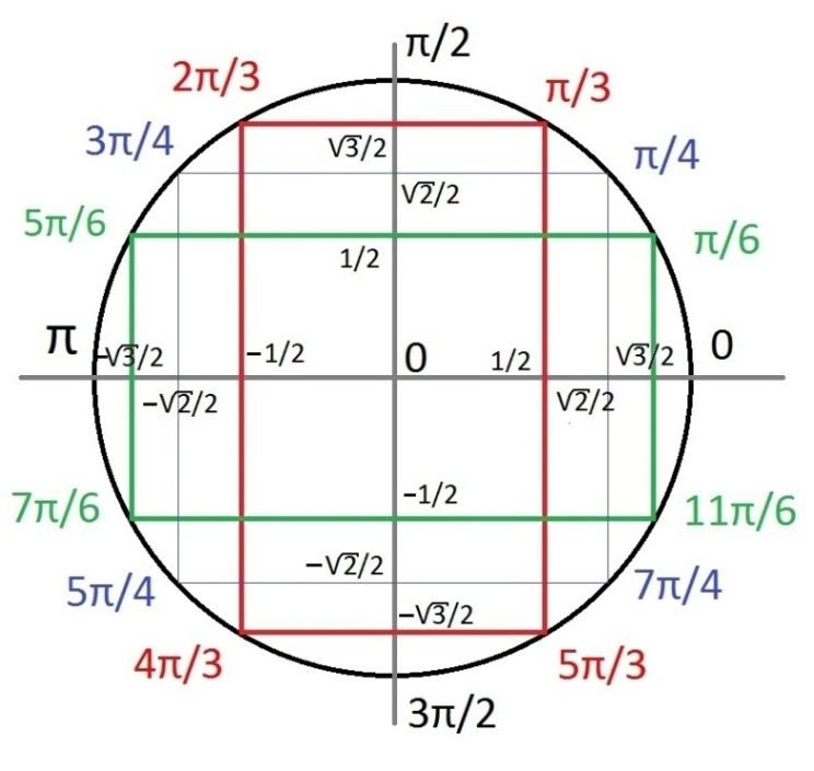 La Trigonom 233 Trie Le Cercle Et Les Formules Picture