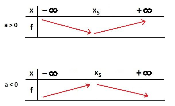 comment trouver la racine d un polynome