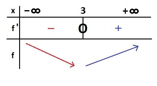 comment trouver la derivee d une fonction