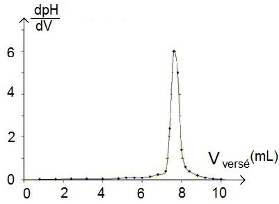 courbe de la dérivée du pH en fonction du volume