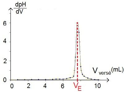 détermination du volume équivalent à partir de la dérivée du pH